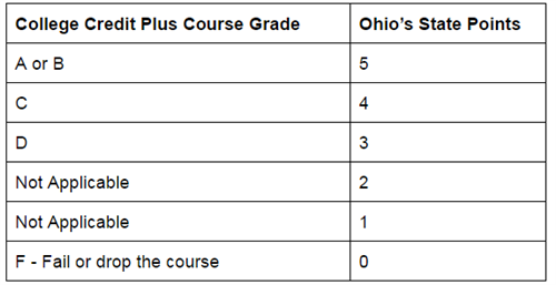 Graduation Requirements / Ohio State Tests