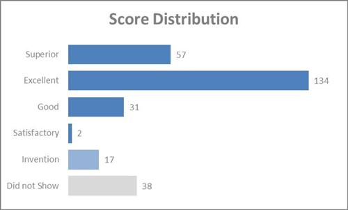 Score Distribution