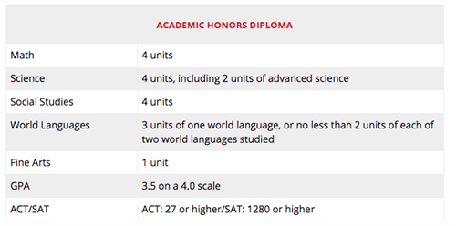 Honors Diploma Guidelines