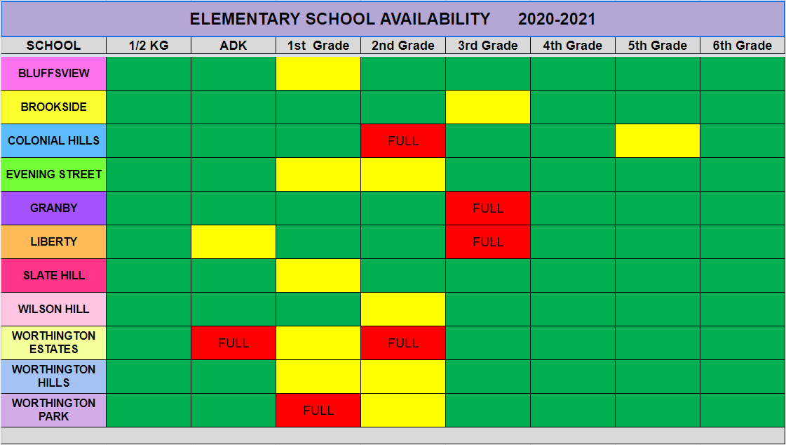 School Capacity and overflow chart
