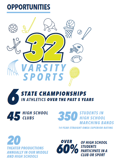 Opportunities for students including 32 varsity sports and 45 high school clubs