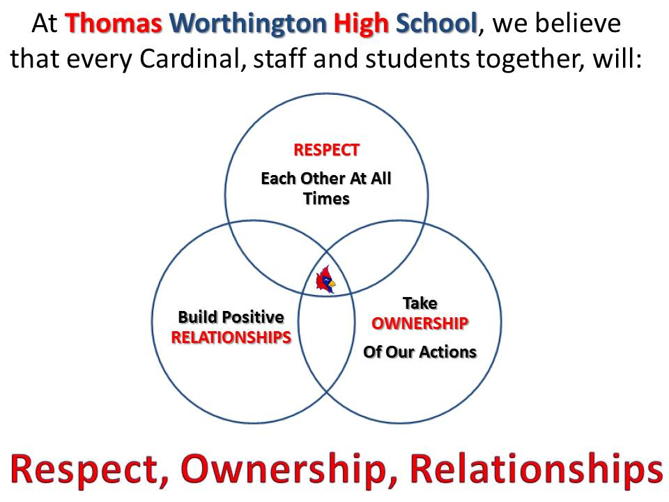 TWHS Positive Behaviors